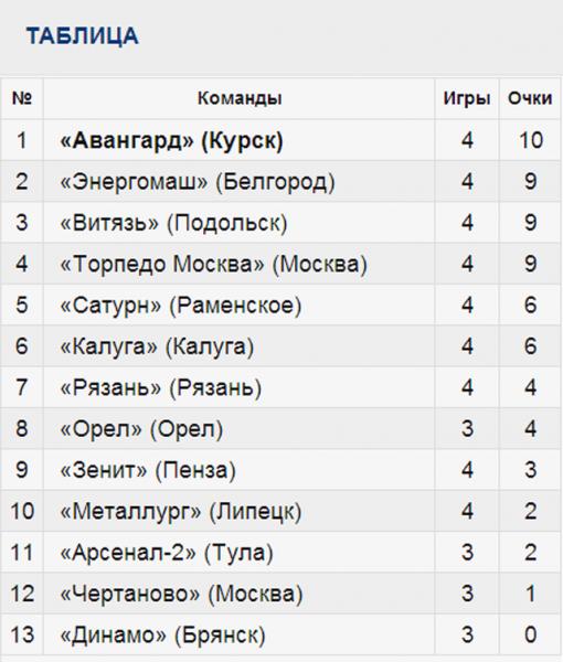 Курский «Авангард» победил тульский «Арсенал-2»