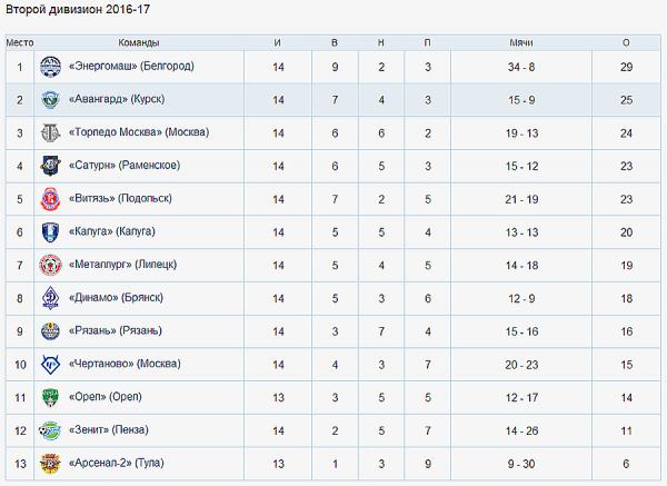 Брянское «Динамо» уступило курянам в заключительном домашнем матче года